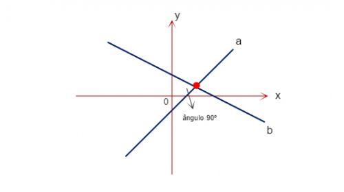 Perpendicular