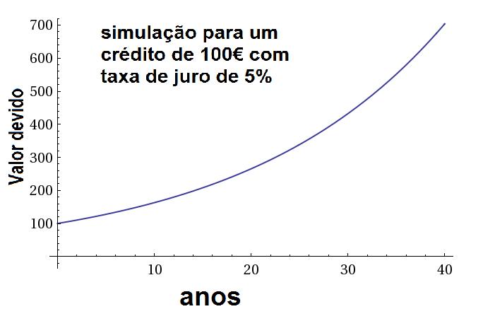 Gráfico da expansão de uma dívida no regime de Juros Compostos