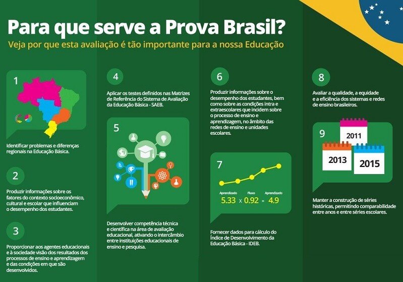 O que é a Prova Brasil